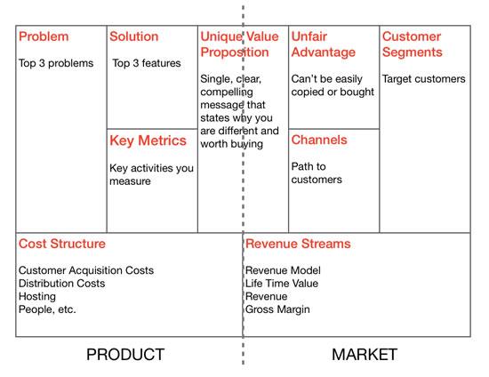 efficace un dérivé du business model canvas le lean canvas